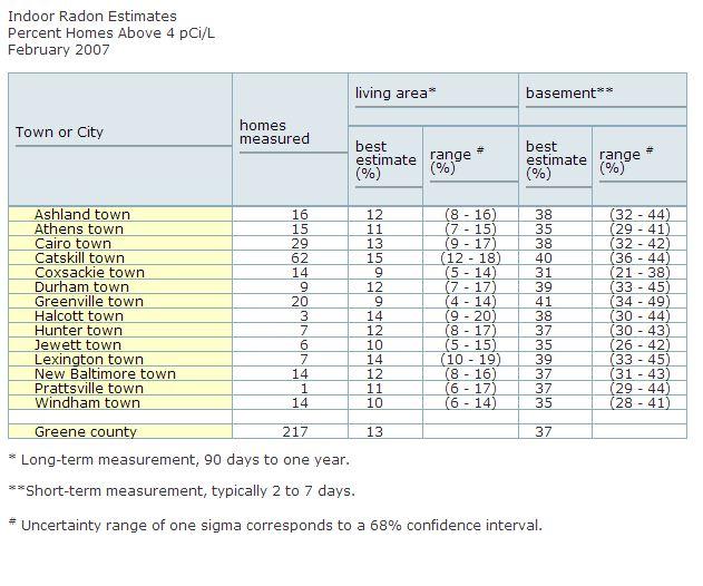 Radon-measurments-average-greene-county